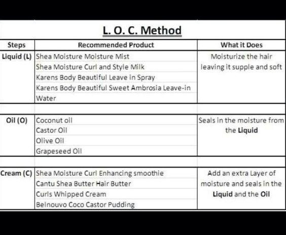 L.O.C method