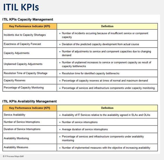 ItilvDiagramTxJpg   Itil    Management