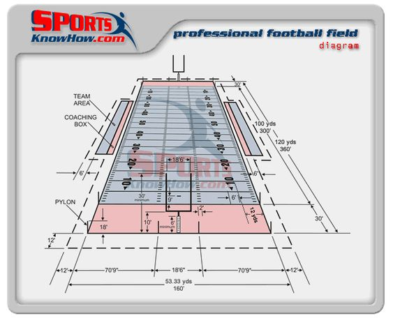 Basketball field dimensions
