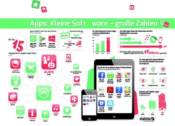Kleine Software - große Zahlen: Alle Daten und Fakten rund um Apps.