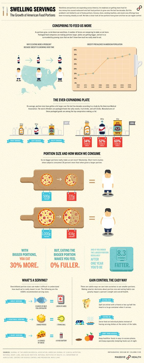 Swelling Servings: The Growth of American Food Portions, Column Five for Massive Health http://blog.massivehealth.com/post/15352155175/swelling-servings-the-growth-of-american-food-portions #infographics #data #facts #statistics #health