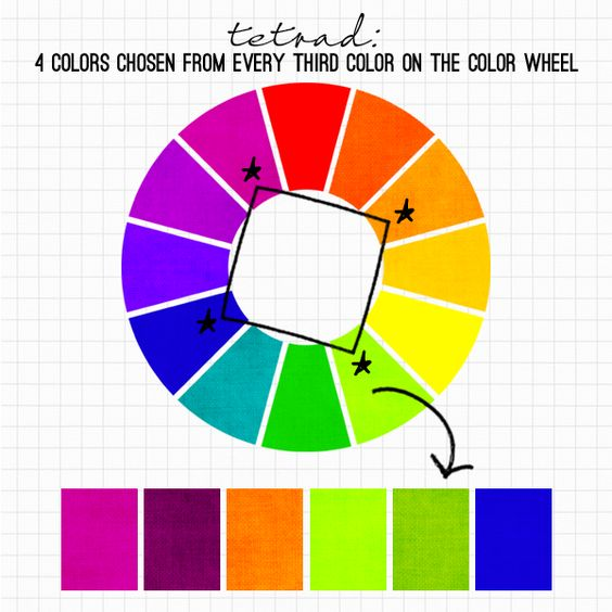 The tetrad relationship uses four colors that are chosen for Color wheel examples
