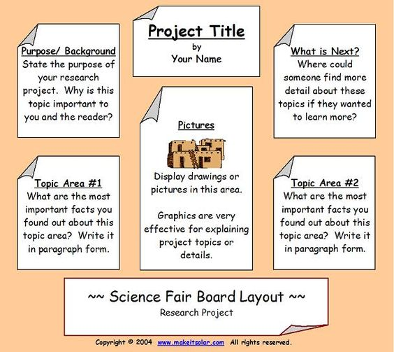 Science Fair Project Board Tri-fold poster layouts science fair ...