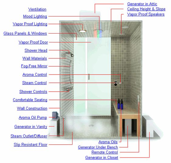 Steam Sauna Bath Steam Shower Design All About Steam