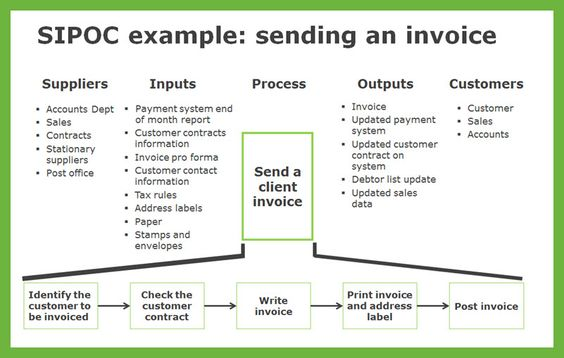 SIPOC Example - sending an invoice Lean Six Sigma Business - sending an invoice