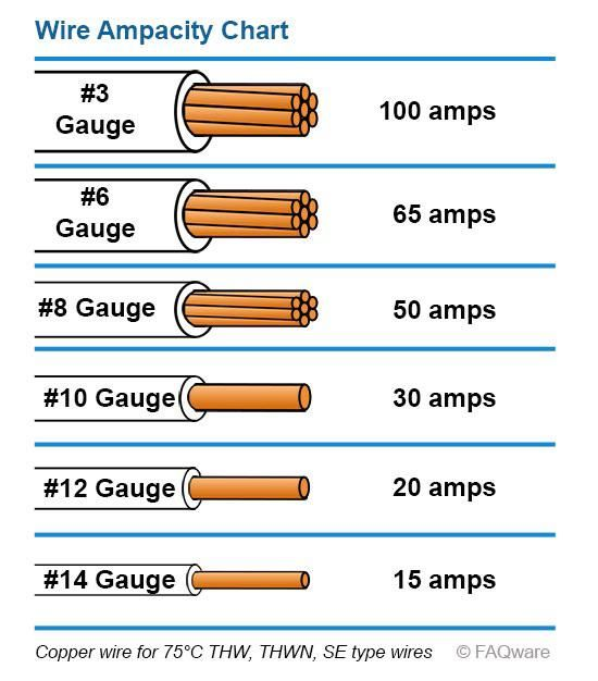 Wire Ampacity Chart Coolguides In 2020 Electrical Installation Electricity Electrical Projects