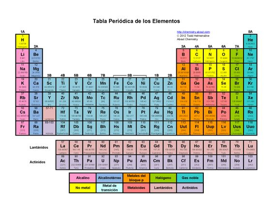 Printable periodic tables pdf tabla elementos y qumica urtaz Choice Image