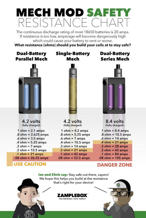 Mech Mod Safety Resistance Chart by ZampleBox
