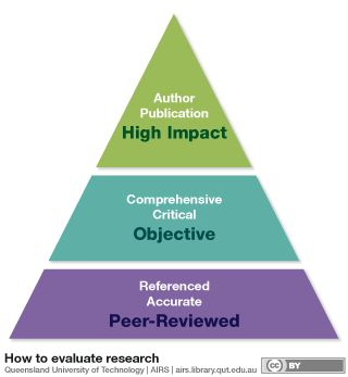 Academic integrity infographic | Research skills | Pinterest ...
