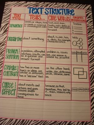 """""""Text Structure"""" anchor chart"""