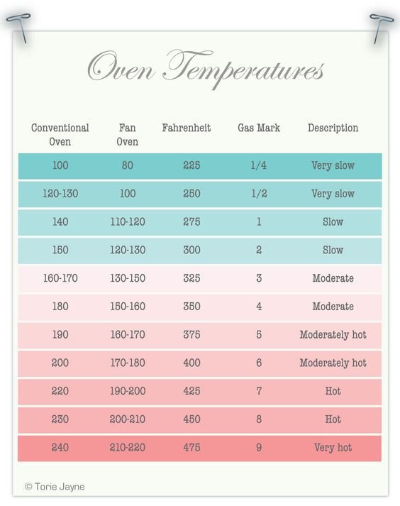 Best Ideas About Oven Conversion Chart Oven Temperature