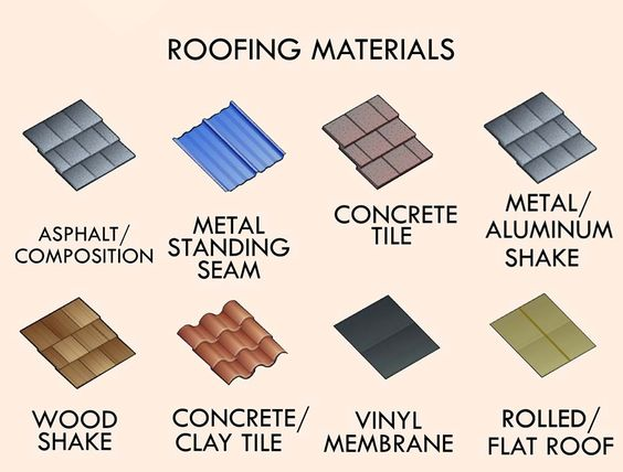Types of roofing materials properties and characteristics for Different types of roofing materials
