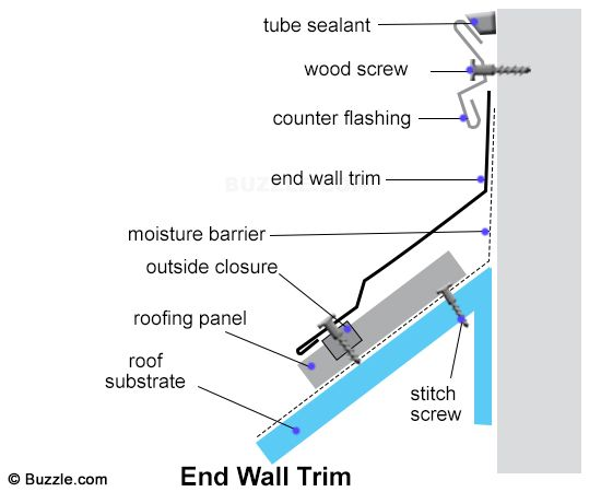How To Install Metal Roofing Decor Dezine In 2020 Metal Roof Installation Diy Metal Roof Roof Installation
