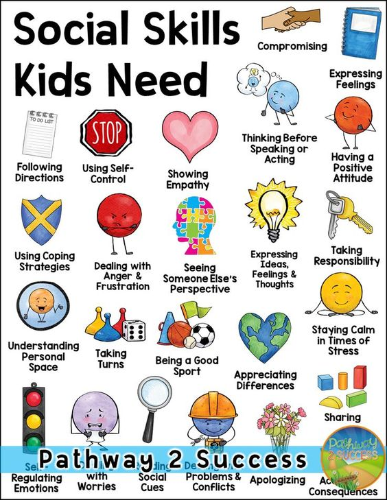 Love this poster set to highlight the social skills that kids and teens need! It includes skills about emotions, perspective-taking and empathy, conversations, basic skills, and more. Choose to make a bulletin board or post one poster per week to highlight and discuss social skills. Great way to integrate social emotional learning and build a more positive climate for your students! #pathway2success #socialskills