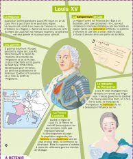 Louis XV - Mon Quotidien, le seul site d'information quotidienne pour les 10-14 ans !