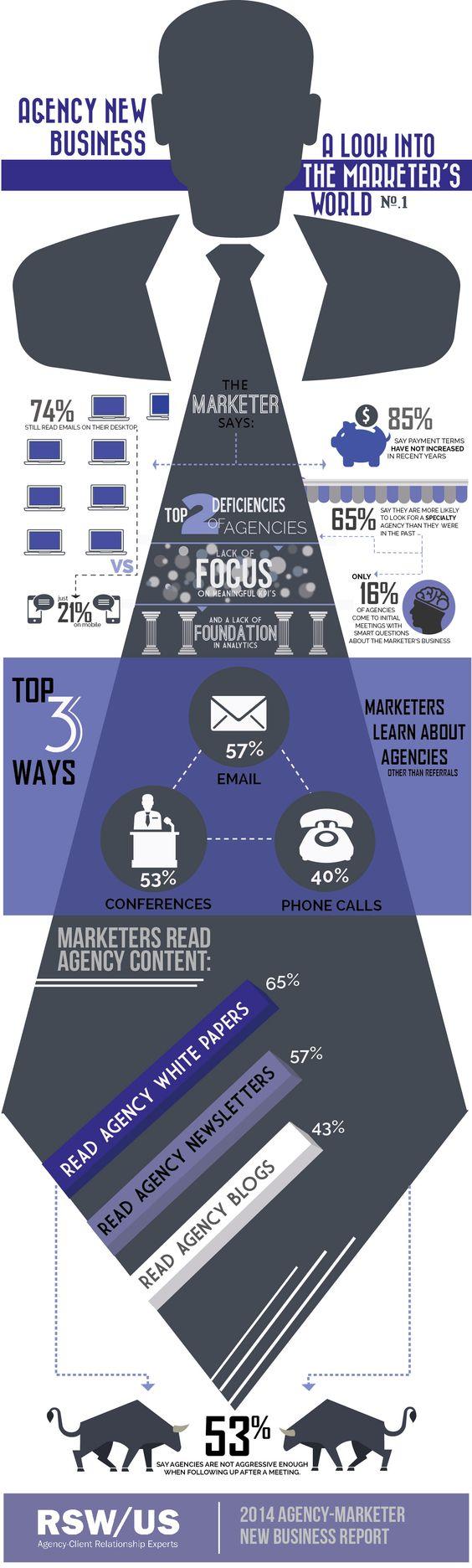 Estudo da RSW/US aponta as principais deficiências das agências digitais : #marketing #digital : goo.gl/GOfDCv