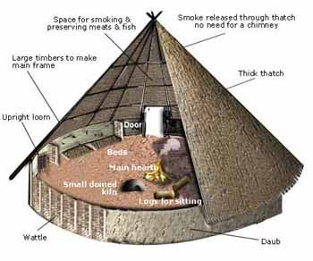 The main frame of the roundhouse would have been made of upright timbers, which were interwoven with coppiced wood - usually hazel, oak, ash or pollarded willow - to make wattle walls. This was then covered with a daub made from clay, soil, straw and animal manure that would weatherproof the house. The roof was constructed from large timbers and densely thatched.        All of the domestic life would have occurred within the roundhouse.