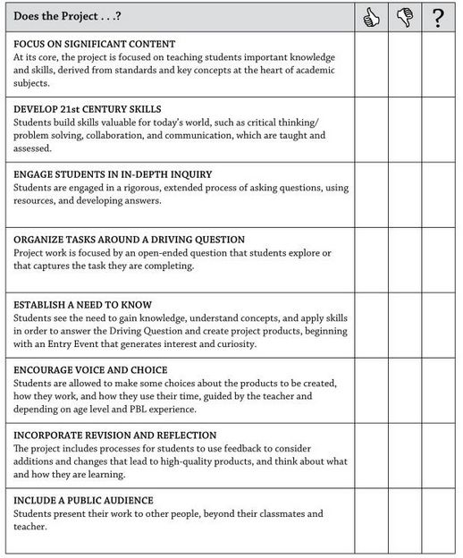 A Great Project Based Learning Checklist for Teachers ...