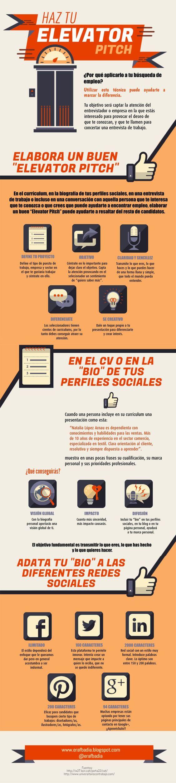 Elevator Pitch en la búsqueda de empleo | Infografías en ...