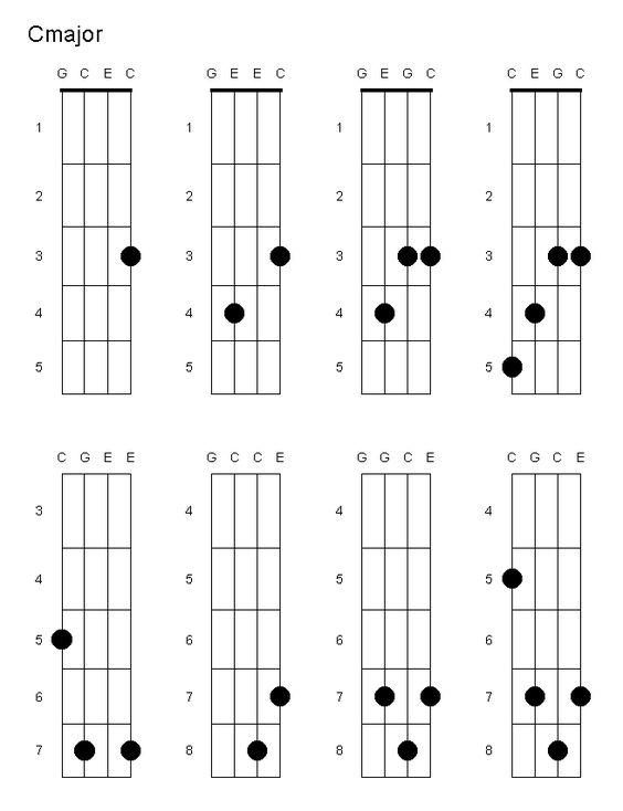 Ukulele u00bb Ukulele Chords Key Of C - Music Sheets, Tablature, Chords and Lyrics