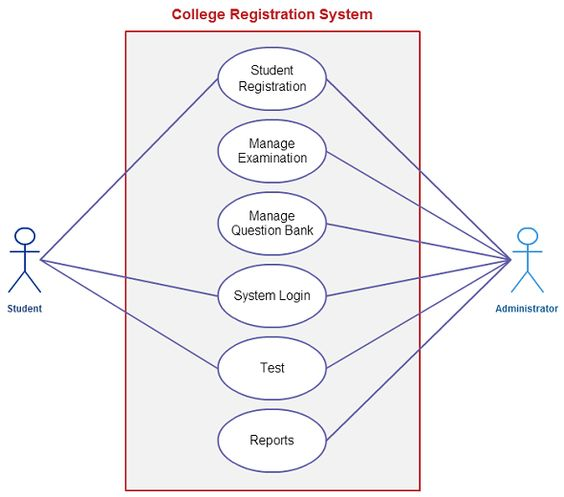use case  the visit and templates on pinterestuse case template for a college registration system  student and the administrator are the actors