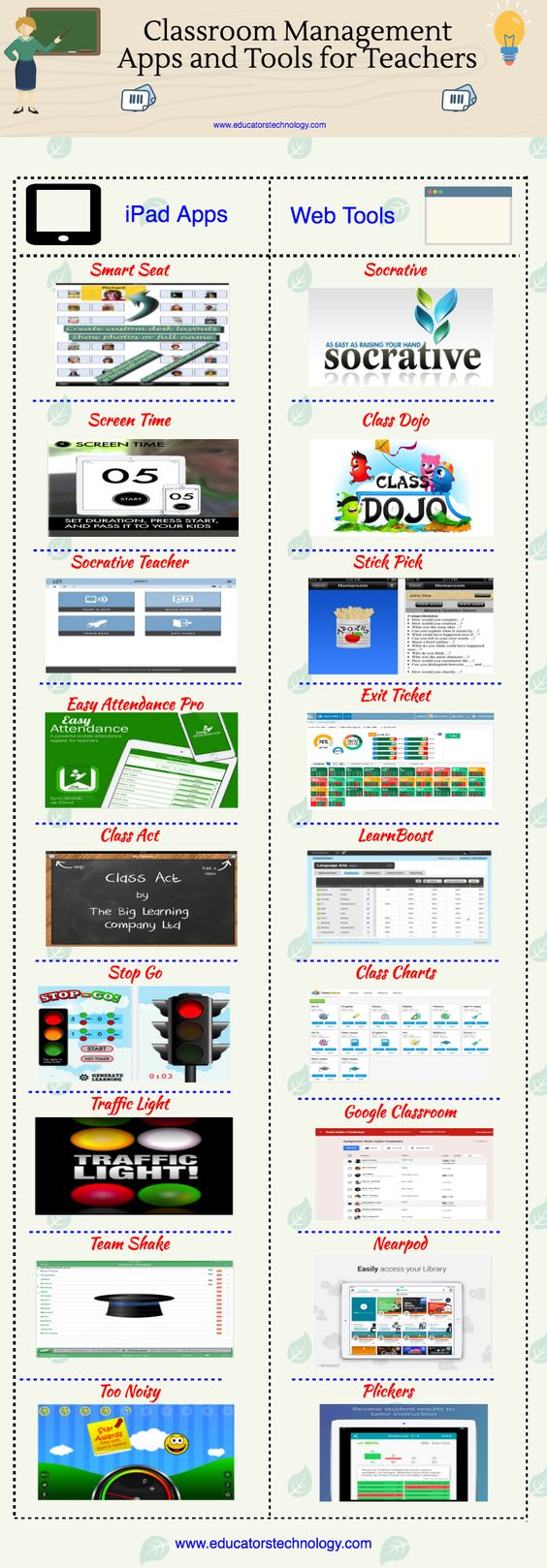 Innovative Classroom Management Tools ~ A good infographic featuring some of the best classroom