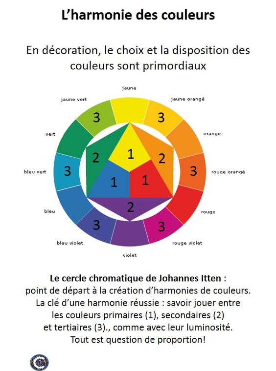 Le cercle chromatique, point de départ à la création d'harmonies de couleurs vous aidera au moment de choisir les teintes qui habilleront votre projet. www.chromaticstore.com