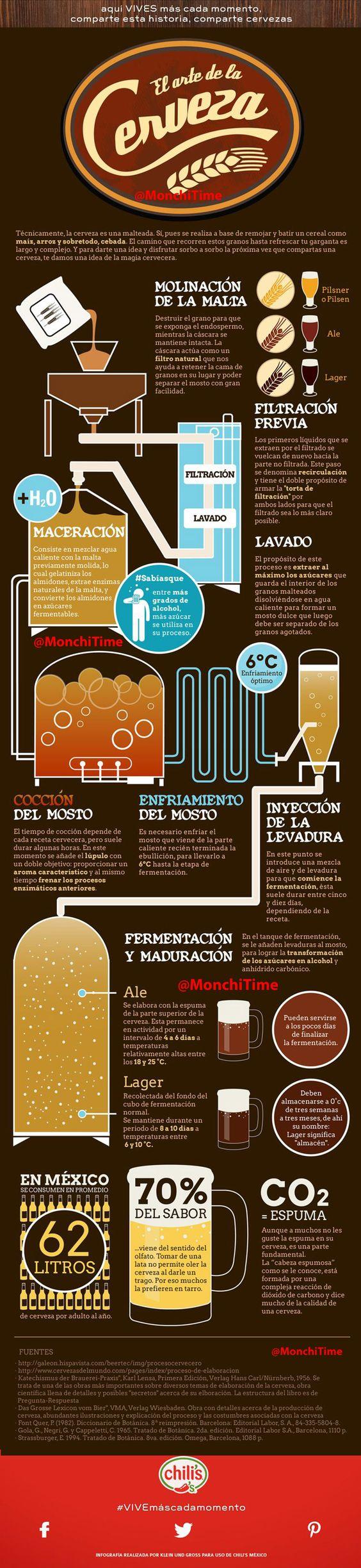 MonchiTime Infografía de La Cerveza