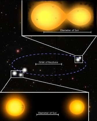 Discover First Five Star System With Doubly-Eclipsing Star - http://www.madforscience.com/discover-first-five-star-system-with-doubly-eclipsing-star/