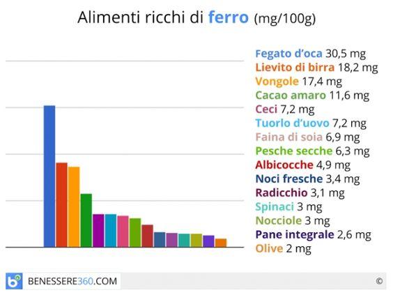 La percentuale di ferro degli alimenti deve essere calcolata in base alla composizione totale, ossia non mancando di tener conto della presenza degli elementi che ne rallentano o ne favoriscono l'assorbimento.