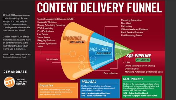 Which Tech Should You Use In The Content Delivery Funnel? #infographic
