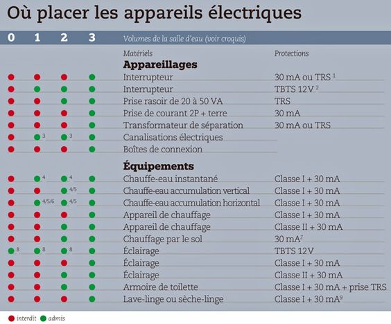 règles d'installations électriques pour la salle de bains ... - Volume Securite Salle De Bain