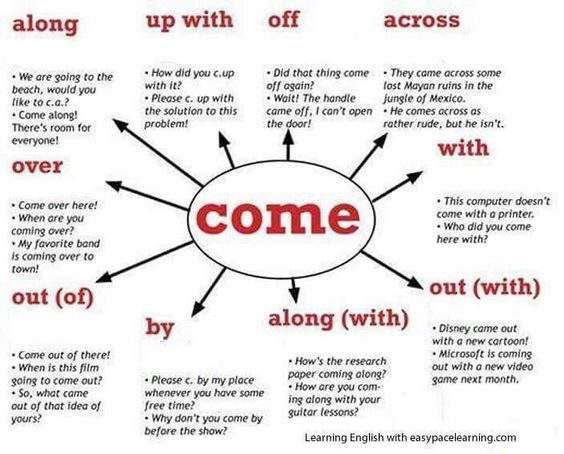 Phrasal Verbs (Come)