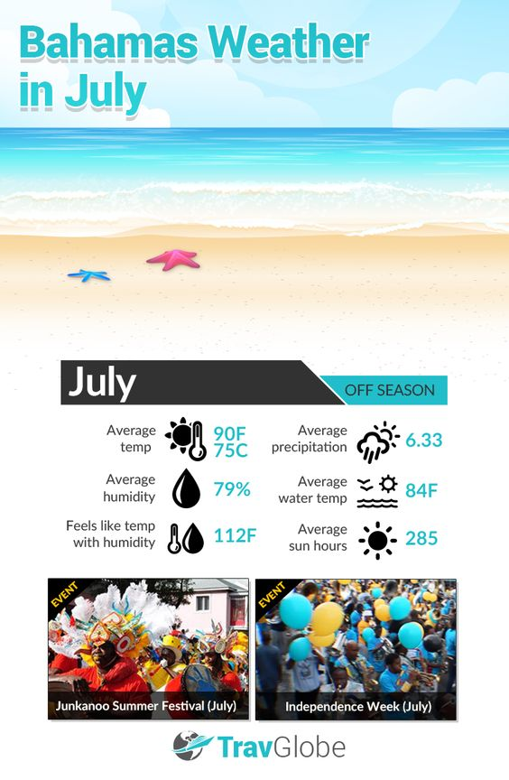 Best Times To Visit Bahamas Weather In July Click View A Full Infographic Of From Travglobe Pinterest And Vacation