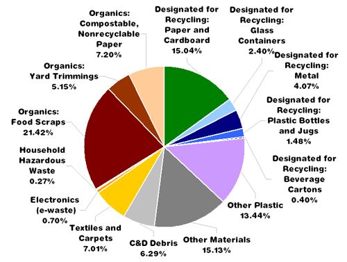 Governmental Use Of The Pie Chart To Compare Recycling