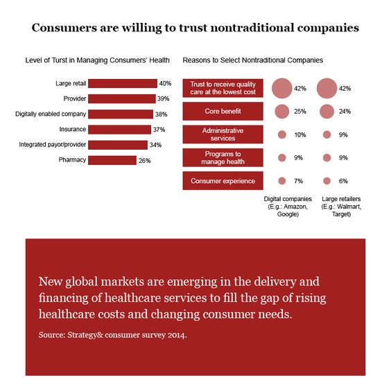 Consumer distrust in healthcare services , PwC