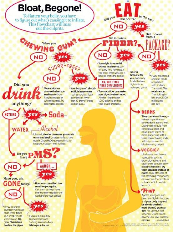 pin point the cause of your bloating