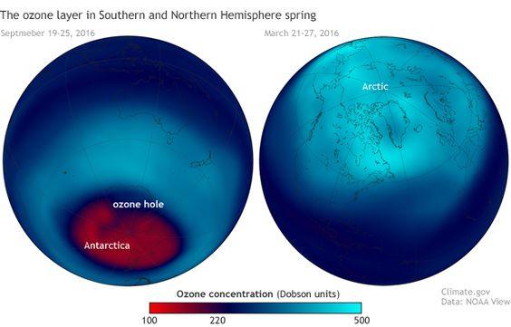Ozon gaten onzin