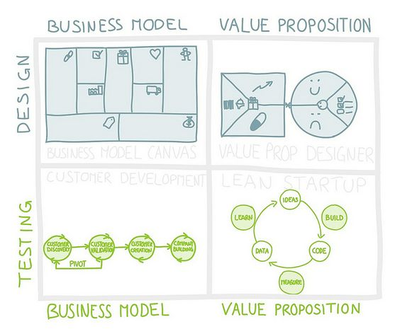 business value thinking about products and services exam