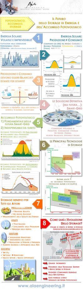 Accumulo Energia Fotovoltaica; Autoconsumo; Risparmio Bolletta Elettrica; Storage