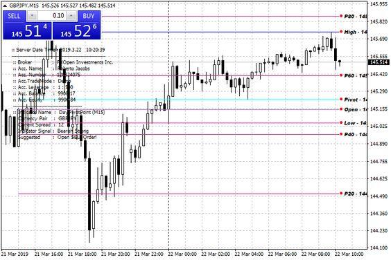 Day Pivot Point Mt4 Indicator Is A Metatrader 4 Mt4 Indicator