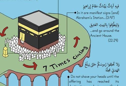 The Process Of Hajj Pilgrimage For Muslims Blue High Resolution Pdf File Hajj Pilgrimage Pilgrimage Learn Islam