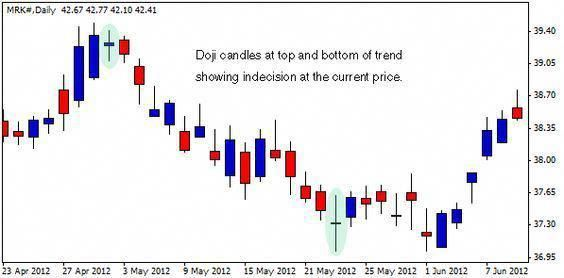 Doji Candle Example Stock Market Candlestick Chart Stock