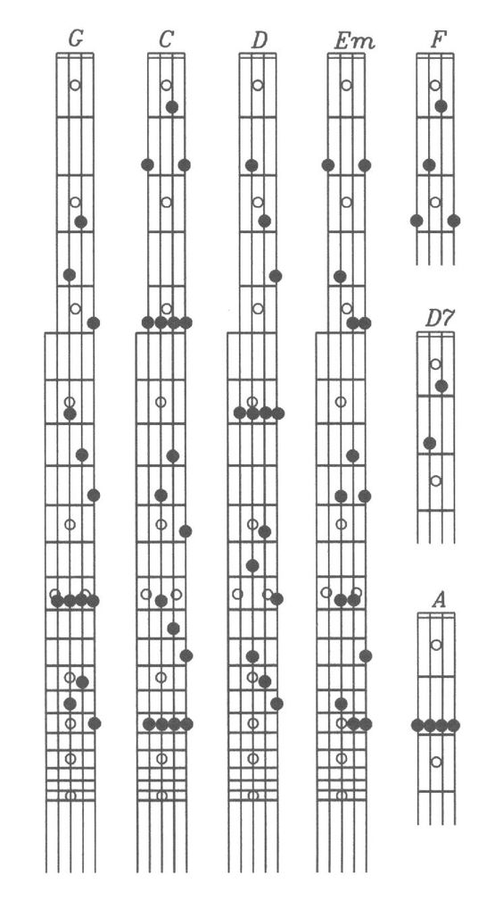 Free Banjo Chord Chart : Banjo Chords : Music!!!!!! : Pinterest : Charts and Banjos