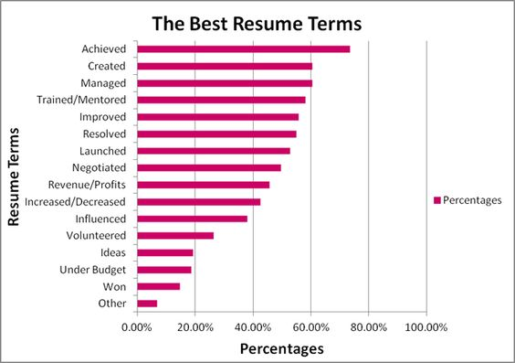 The Largest Fashion Only Job Listing Site On The Internet Resume Resume Words Create A Cv