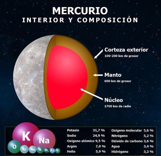 Imagenes Del Sistema Solar Y Sus Planetas Saberimagenes Com Imagenes Del Sistema Solar Mercurio Sistema Solar
