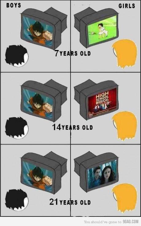 Girls and Boys Evolution
