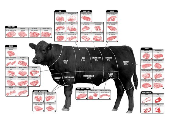 how-to-choose-the-perfect-cut-of-beef.jpg (3760×2820)