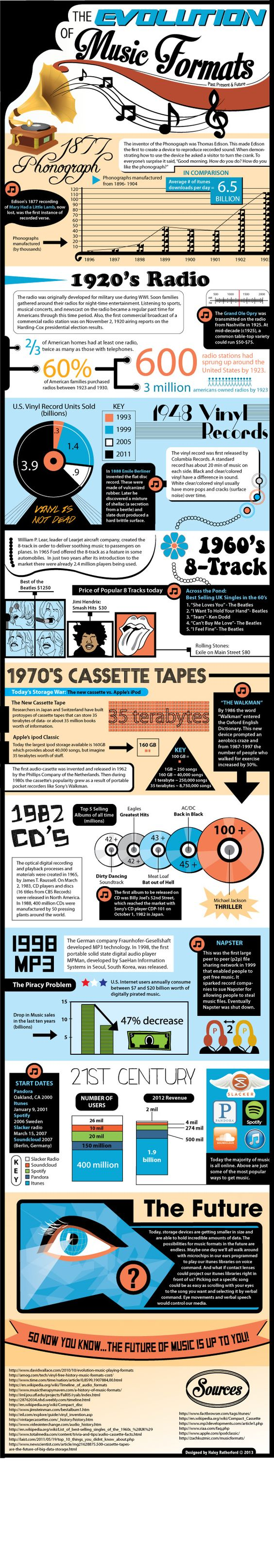 The Evolution of Music Formats by Haley Rutherford, via Behance - poster for school?