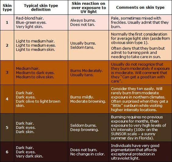 The Fitzpatrick Skin Tone Chart Skin Tips And Tricks